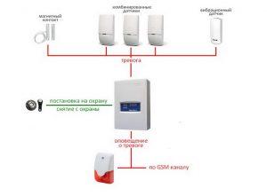 Структураня схема охранной сигнализации